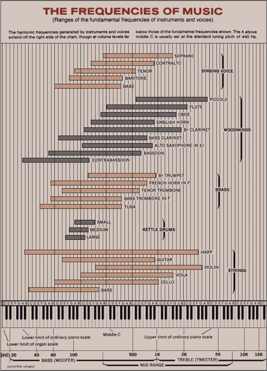 The frequencies of music #Industry40 #ArtificialIntelligence #MachineLearning #DeepLearning #DataScience #BigData #Cloud #Blockchain #Marketing #Business #EDM #Techno #HouseMusic #RnB #HipHop #Rap #Dubstep #Jazz #SoulMusic #Rock #Pop #Music #Businesspic.twitter.com/uUem97aEzE