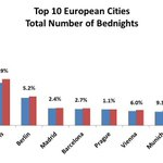 Image for the Tweet beginning: London had the highest number