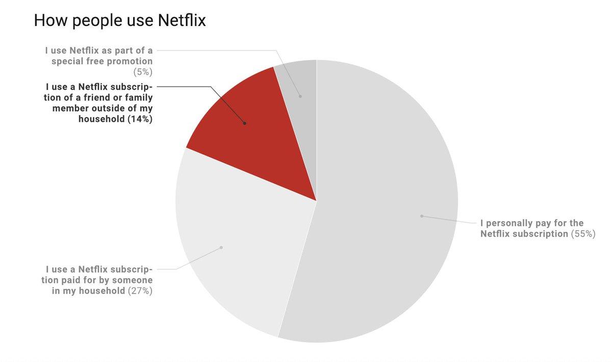 RT @pkafka: Survey says! 14% of U.S. Netflix users are using someone else's password.