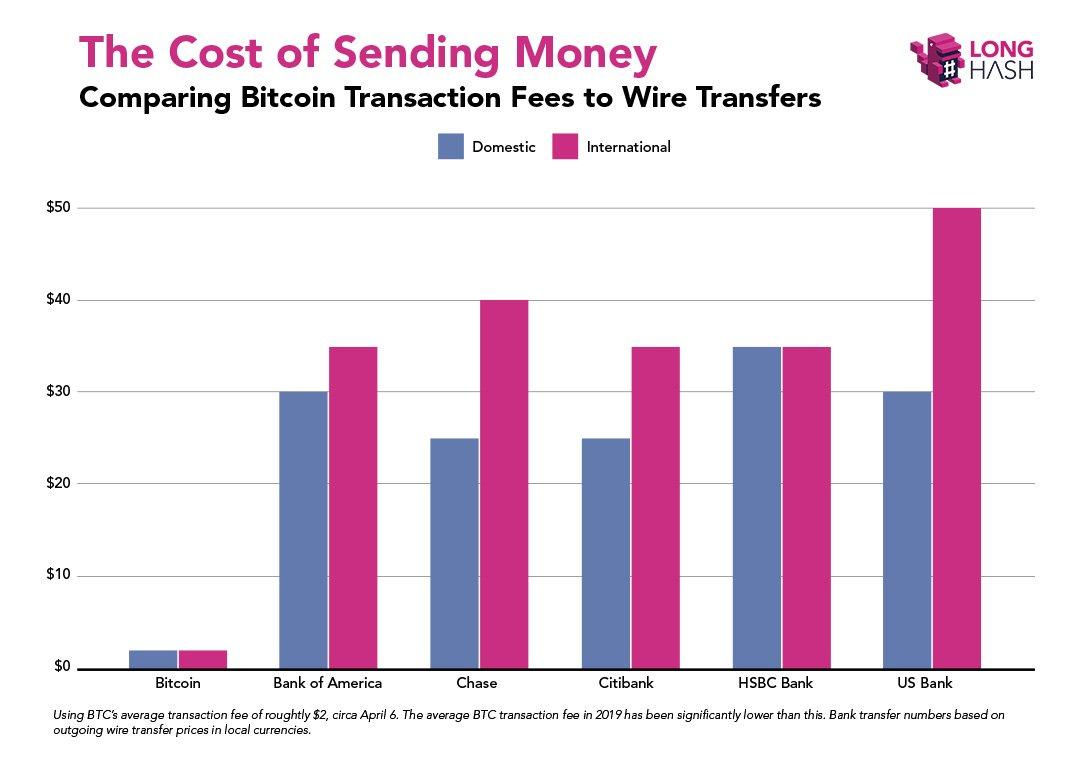 Wiring Money Internationally Chase