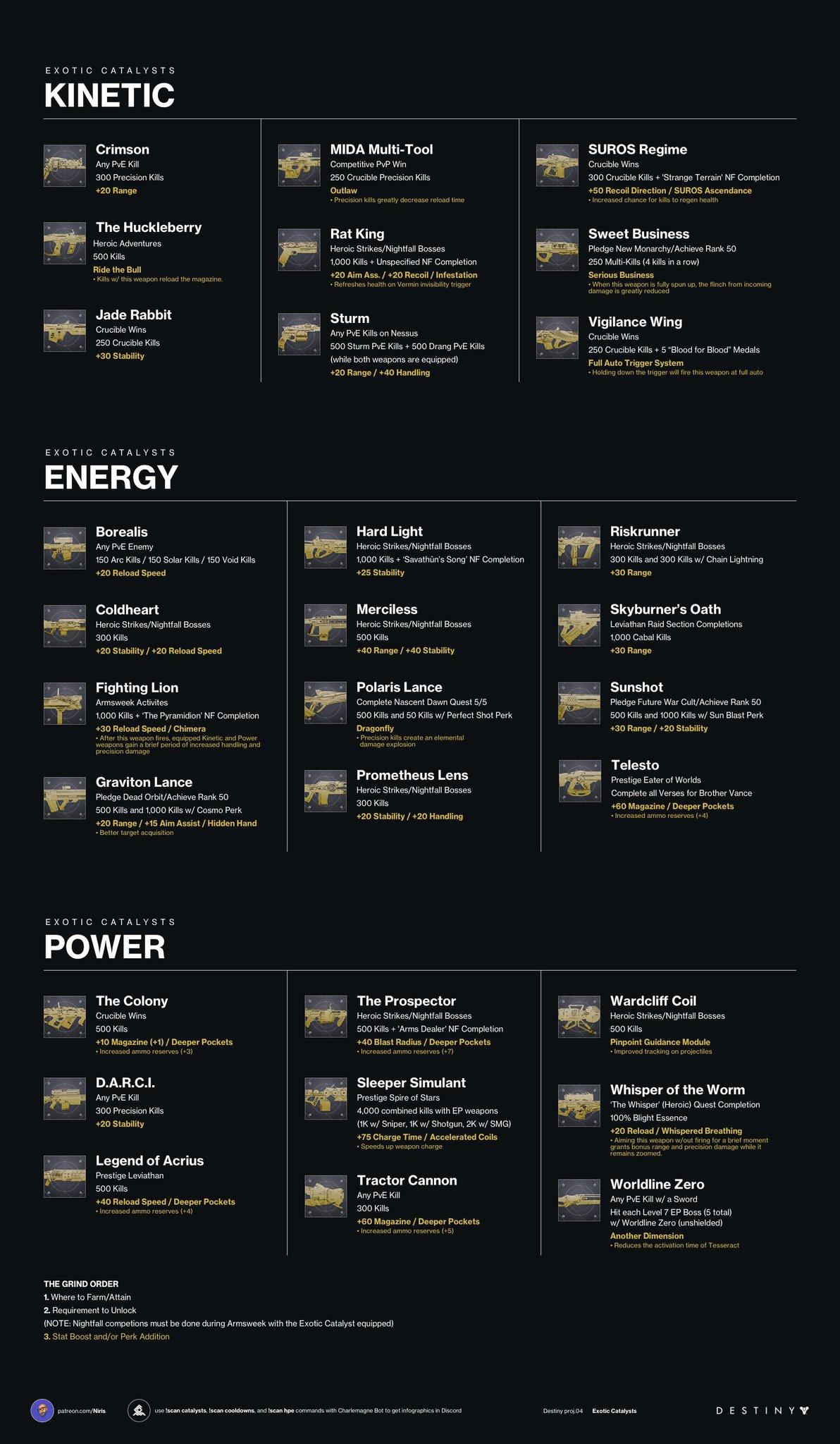 Destiny 2: Exotic Weapon Catalysts – Kyber's Corner