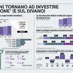 Gli italiani tornano a investire sul mattone e sul divano 😎#RapportoCoop2018 https://t.co/zTYisZCDl6  #salonedelmobile2019