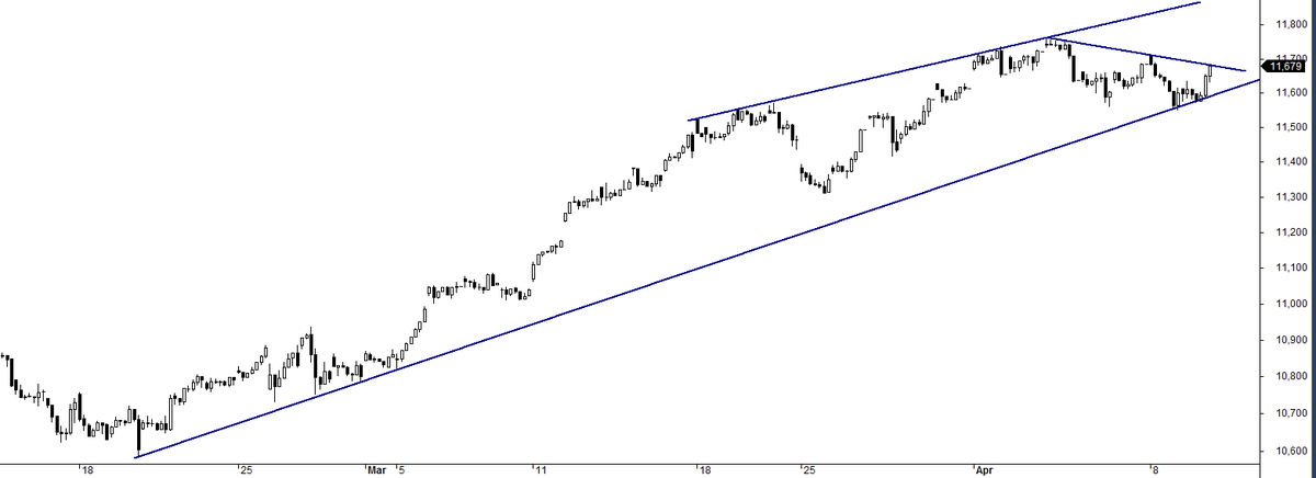 MCStockPicks   After a sharp recovery from lower levels, #Nifty has