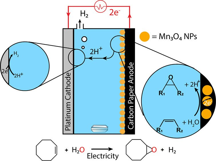 Our newest article on electrocatalytic alkene epoxidation is now available in @J_A_C_S !
