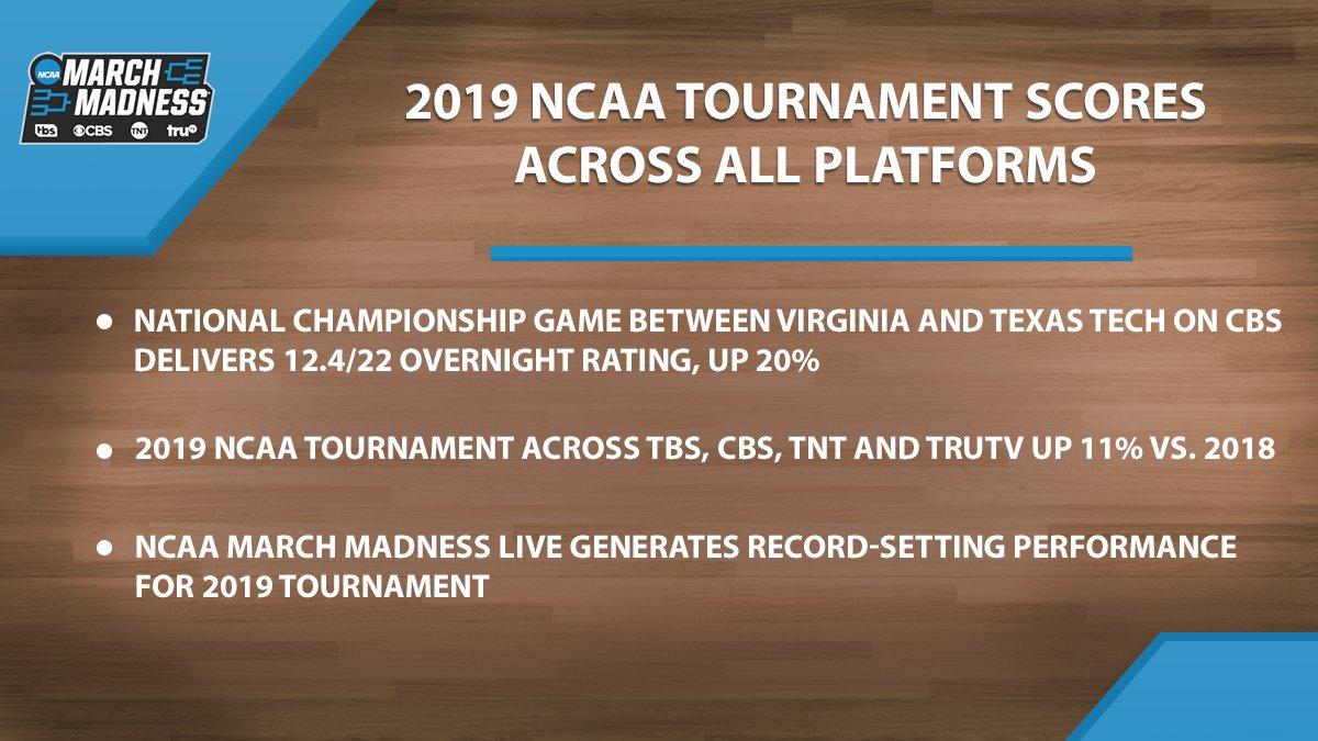 2019 NCAA Tournament scores across all platforms  Full release: https://www.ncaa.com/news/basketball-men/article/2019-04-09/march-madness-2019-ncaa-tournament-scores-across-all…