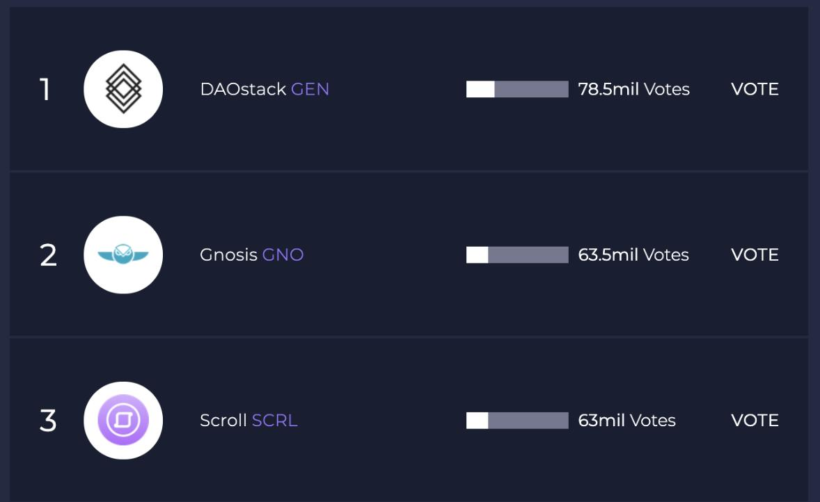 Thank you to those who voted for us! Ethfinex has announced we won their poll to be listed on @ethfinex followed by @bitfinex with fiat pairings! 😊 $SCRL