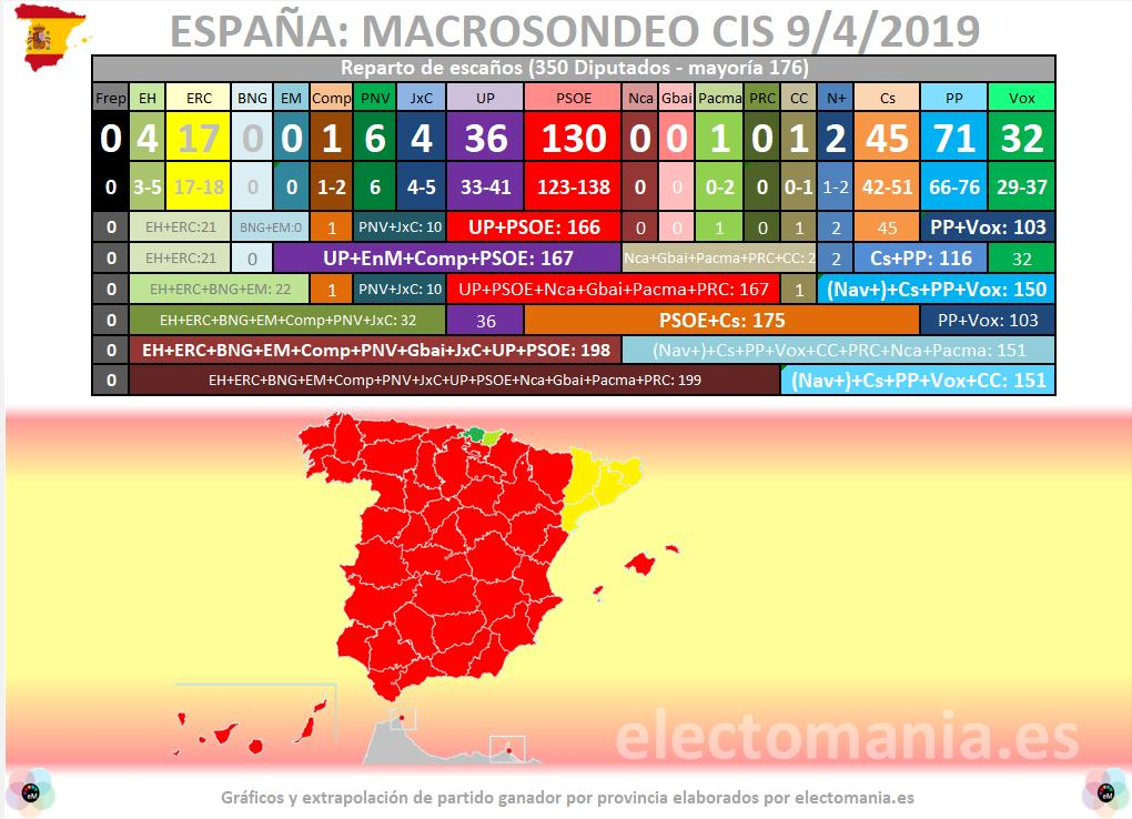 Sondeo elecciones 28 de Abril D3tKII9X4AAXFxx?format=jpg&name=medium