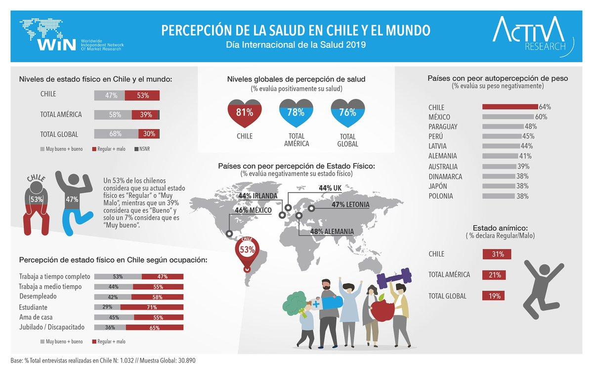 Como se consideran los chilenos en cuanto a sus salud y comparativamente con otros países ? Estudio #salud realizado en conjunto con @WIN_mrop . @ccarrenu
