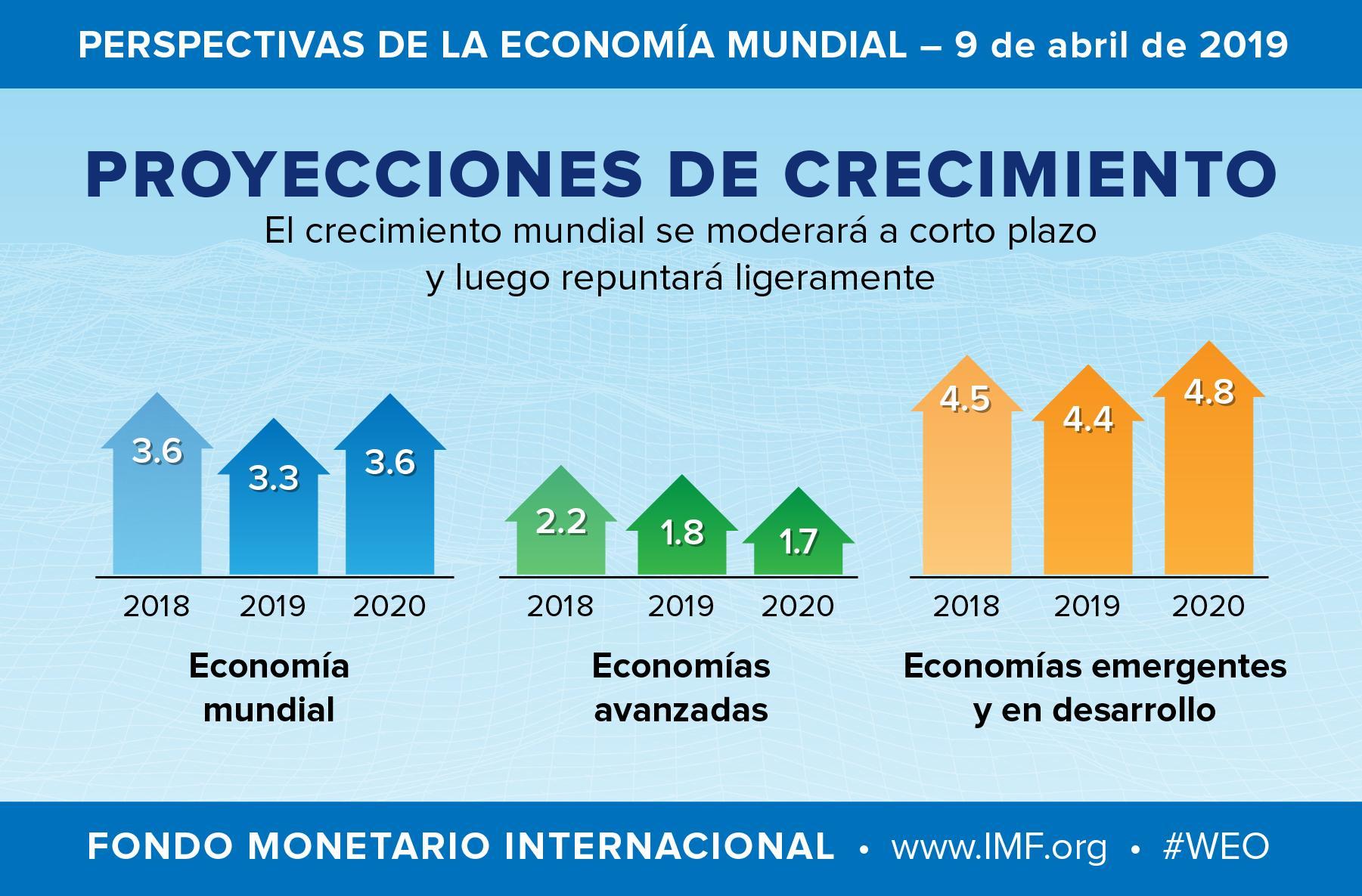 Calendario Fmi 2020.El Fmi Estima Que La Economia Argentina Caera Un 1 2 Y El