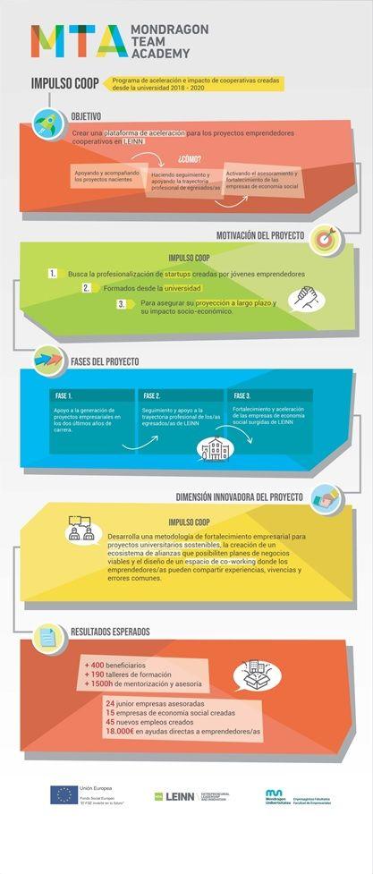 IMPULSO COOP: plataforma de aceleración de proyectos cooperativos — vía @esTUlankide #MONDRAGON https://buff.ly/2Ihcscv Hacen falta estas propuestas para repensar el cooperativismo en el siglo XXI, no hay duda #LEINN #MondragonUnibertsitatea #MONDRAGONTeamAcademy #cooperativismo