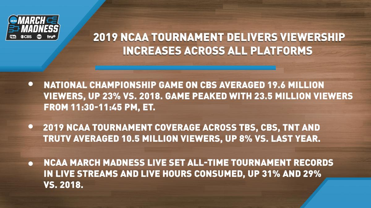 2019 NCAA Tournament Delivers Viewership Increases