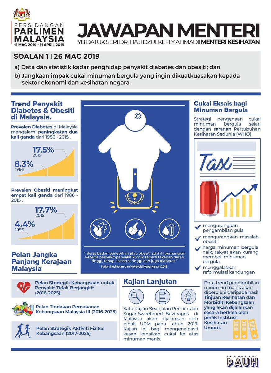Uzivatel Yb Nurul Izzah Anwar Na Twitteru Soalan Yb N Izzah Di Parlimen Berkenaan Data Statistik Kadar Penghidap Penyakit Diabetes Dan Obesiti Serta Jangkaan Impak Cukai Minuman Yang Ingin Dikuatkuasakan Kepada