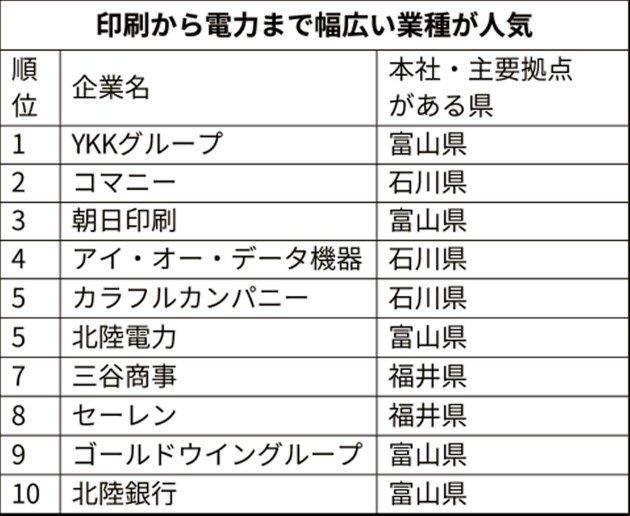 【北陸3県の就職人気ランキング 】就職情報サイトのマイナビと日本経済新聞社が、2020年3月卒業予定の大学生を対象にした就職企業人気ランキングをまとめました。特に北陸3県を中心としたデータでは、トップ10にYKKグループを含めた富山県の5社がランクインしました。