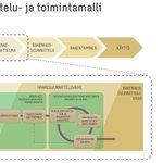 Image for the Tweet beginning: Energiatehokkuuden parantaminen kultt.hist. arvokkaan rakennuksen