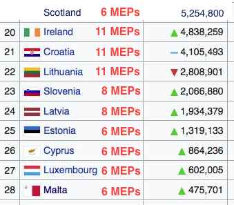 (Should correct this, this is where Scotland currently sits. Fewer or the same number of MEPs than the 9 smallest members. We're soon to be zero. Other graph is future MEP allocations.)