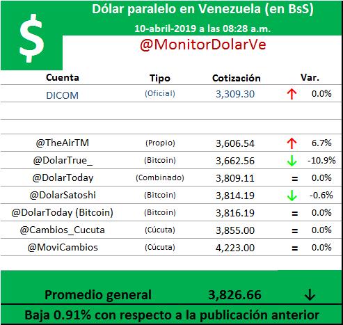 Precio de dolar hoy en venezuela