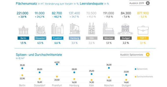 Dem deutschen Bürovermietungsmarkt gelang mit rund 877.900 m² Flächenumsatz in den ersten drei Monaten ein sehr solider Jahresauftakt 2019. <br><br>Zur Infografik:  t.co/d6Nimzc41Z