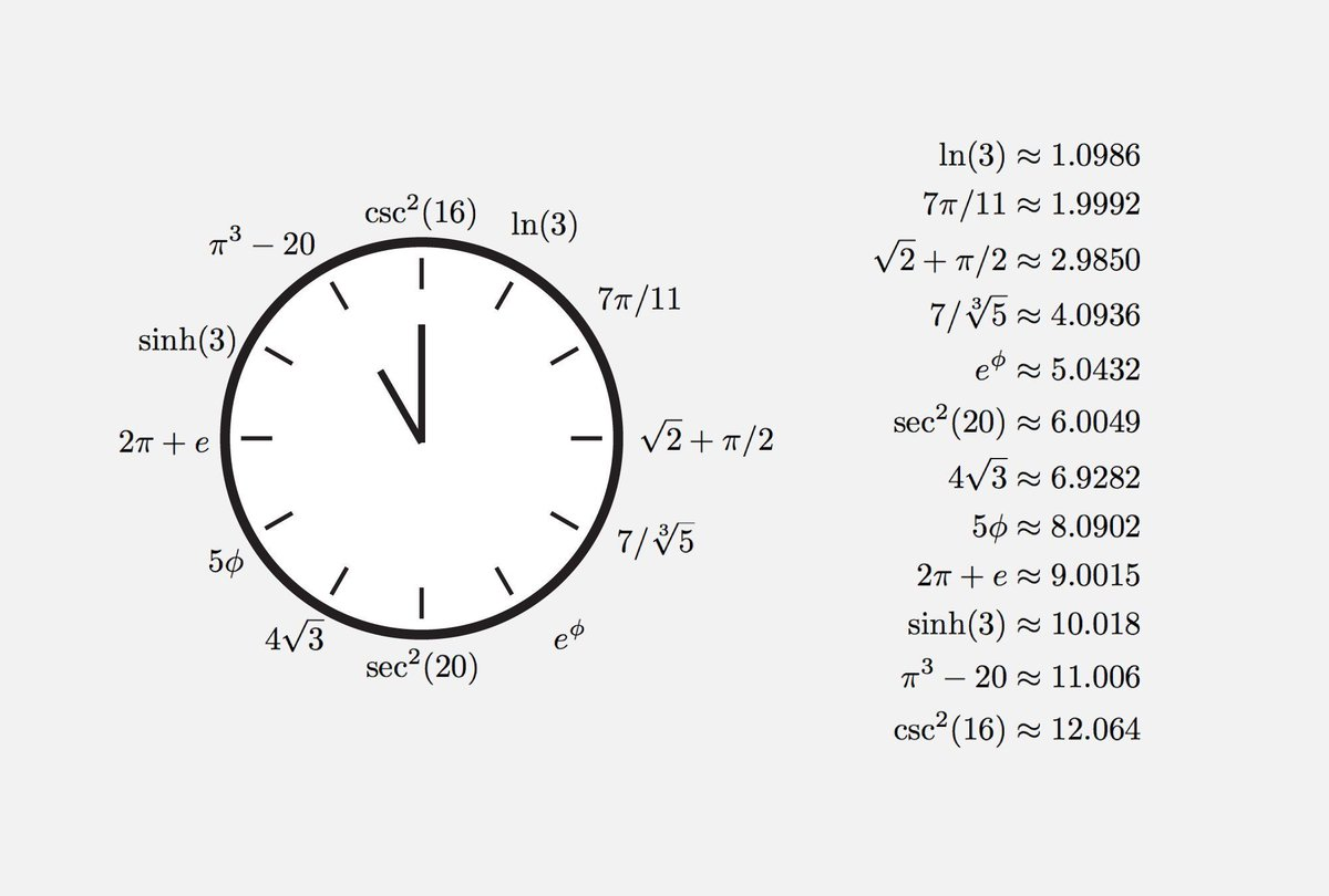 Here's a design in case you want to build an Irrational Numbers Wall Clock