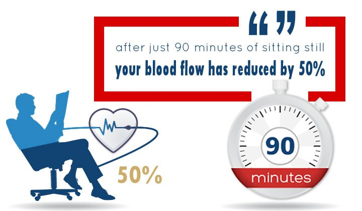 Did you know that just 90 minutes of sitting reduces #blood flow behind the knees by 50%? With just three weeks until #NationalThrombosisWeek download to share the #KnowThrombosis screen saver and help keep yourself and colleagues safe #AwarenesssavesLives http://www.thrombosisuk.org/national-thrombosis-week.php…