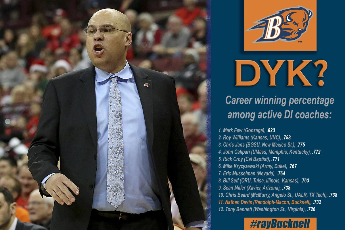 Now that the 2018-19 season is complete, we'll be checking some updated national & PL leaders over the next few days.   First up, @NDavis3025 is in some pretty good company on this list! Sandwiched right between the two NCAA championship game coaches. #rayBucknell #TheBisonWay