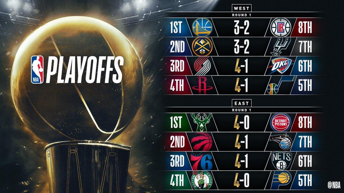 #NBAPlayoffs | Los Rockets avanzan y los Warriors no: Utah volvió a rozar la victoria pero se despide tras una gran serie ante los #Rockets #TakeNote LA Clippes vuelven a ganar en el Oracle y ponen el 3-2 ante los Warriors #ClipperNation #DubNation ⤵️