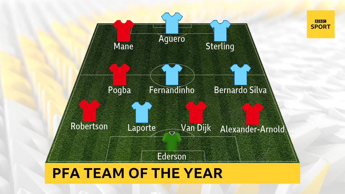 Who missed out?  Let us know who you would have included in your Premier League Team of the Year on #bbcfootball