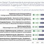 Image for the Tweet beginning: 92% glauben, dass Verträge künftig