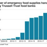 Image for the Tweet beginning: The Trussell Trust reports a