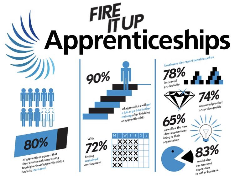 @CastleManor, welcome back! Our focus this week is the different opportunities available through Apprenticeships. It's also time for our Year 11 students interested in Apprenticeships to start applying. @AmazingAppsUK #NAS #apprenticeships #earnwhileyoulearn