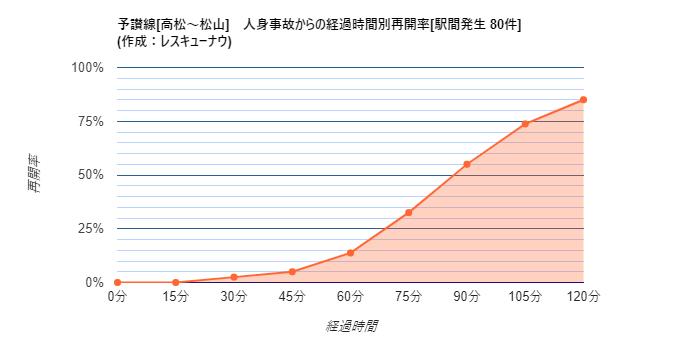画像,【予讃線[高松~松山]】18:05現在、箕浦~川之江駅間で人身事故が発生し、一部区間で運転を見合わせています。統計から推測される再開時刻は19:34±29分です…