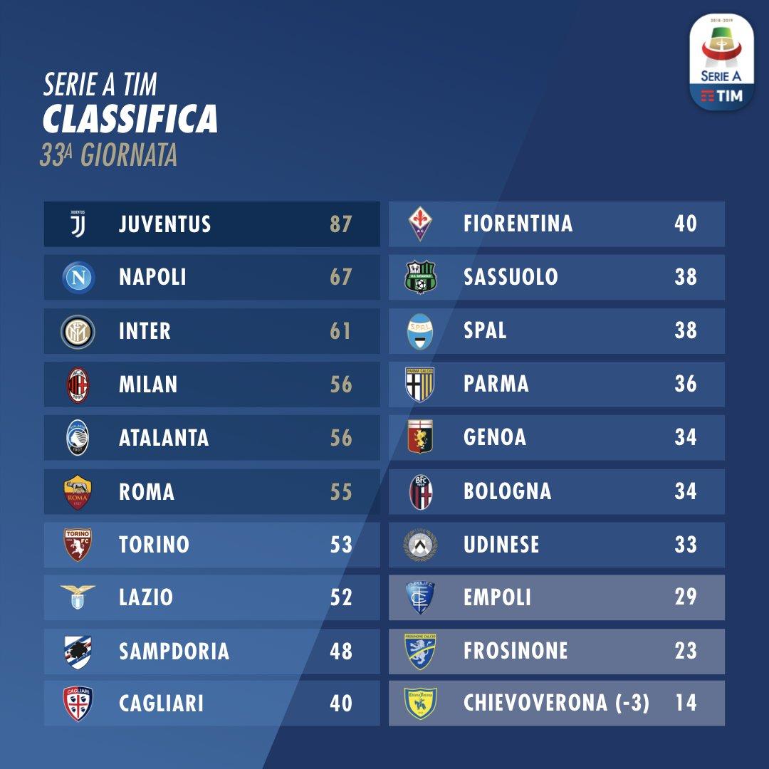 Klasemen sementara Liga Italia Serie A 2018/2019.