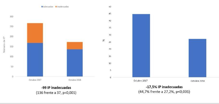 🗣️Espectacular evolución de la adecuación de las interconsultas presenciales desde AP a Cardiología tras la implantación del proyecto CarPriMur (datos comparativos @AreaUnoArrixaca oct 2017 frente oct 2018).