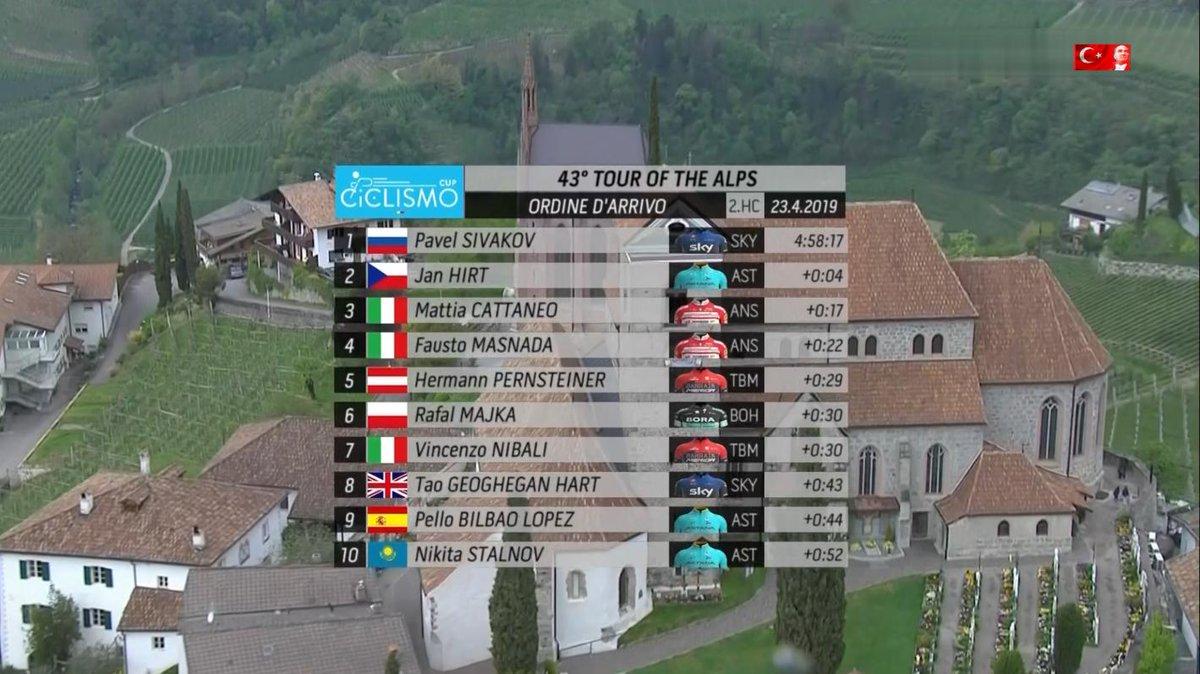 Tour of the Alps, Masnada vince a Baselga di Piné