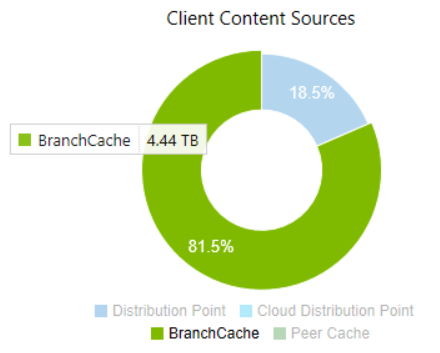 BranchCache - Twitter Search