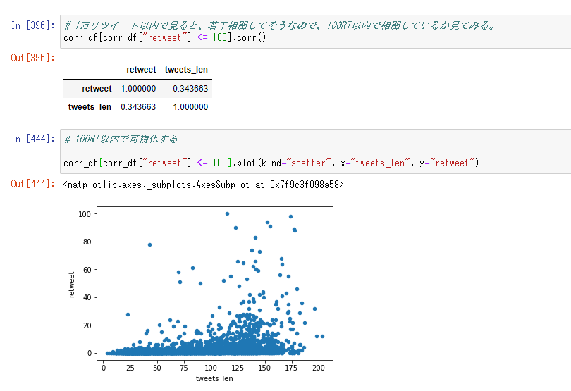 Twitterのツイートを分析して、どういうツイートがRTされやすいのか分析してみた - Qiita1. 仮説:文字数が多いほど、RT数は伸びる → 実際に伸びる2. 仮説:ページの中にURLが存在するツイートが存在するツイートはRT数は伸びる → やや伸びやすい