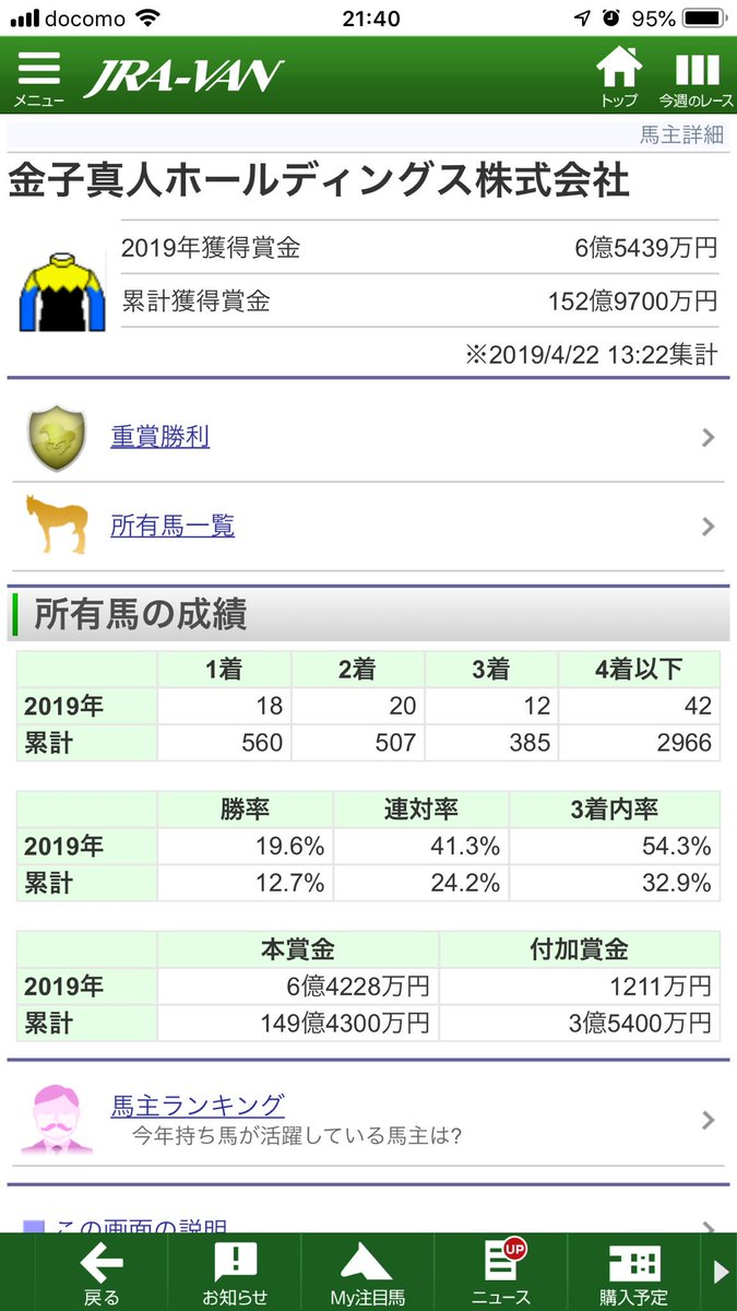 金子真人さんの馬 今年の3着内率54.3%www 毎年率は上がってるが、Sadler's Wells系の血が入ってる馬は一頭もいない。 馬を見る眼は確かだよな… #金子真人