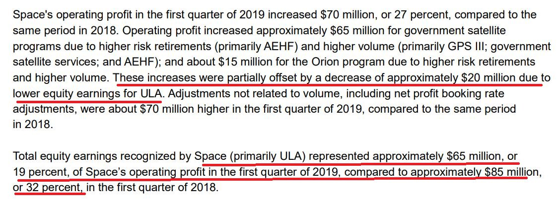 Preliminary view of $LMT Lockheed Martin's earnings looks #negative for $AJRD. 17% customer ULA earnings decrease $20m and fall to 19% of equity earnings from 32% a year ago. Also missiles where they play a part saw significant margin declines baked into the new guidance