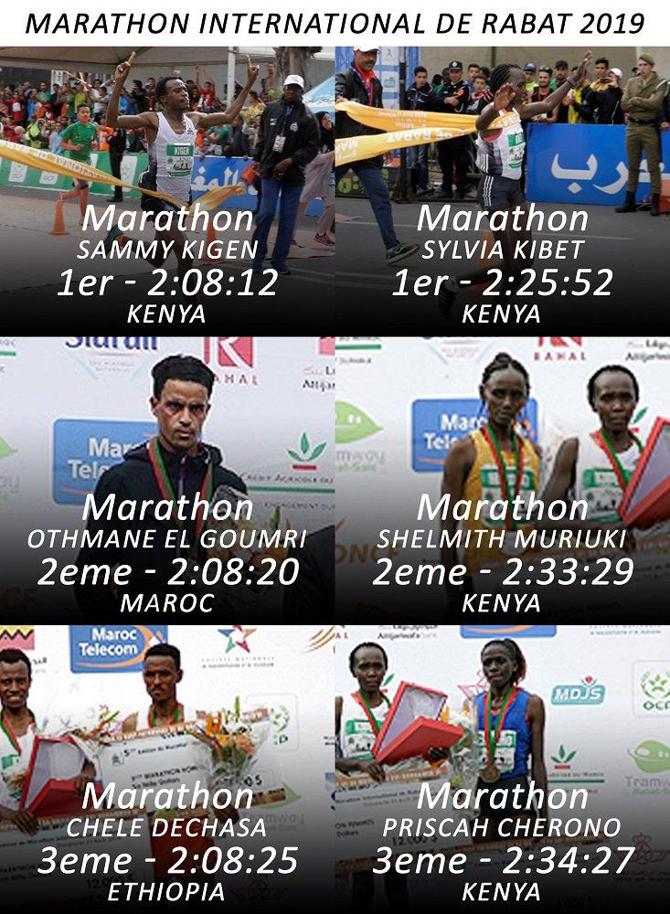 عرفت الدورة الخامسة لماراطون الرباط الدولي تحطيم الرقم القياسي عبر #الكيني سامي كيجن في زمن قدره 2:08:12 وجاء في المركز الثاني العداء #المغربي عثمان الكومري في 2:08:20 وعاد المركز الثالث إلى #الإثيوبي شيلي ديشاسا في 2:08:25 #MarathonRabat #MarathonRabat2019 https://t.co/noe5tlzn1y