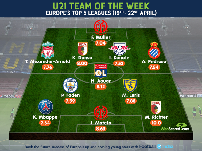Our U21 Team of the Week -- Who of these youngsters features in your @FootballIndexUK portfolio? Read @_WrightJoshs article now -- wscrd.co/U21BestXIGW35