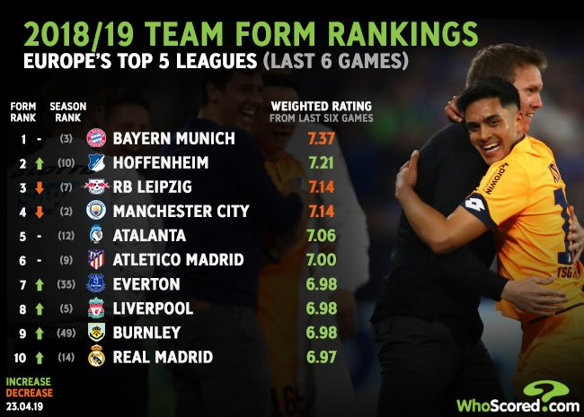 .@FCBayern keep top spot in the team form rankings after they secured ninth successive home league win to maintain their pursuit of the Bundesliga title Read @_WrightJoshs article now -- wscrd.co/WSTeam230419