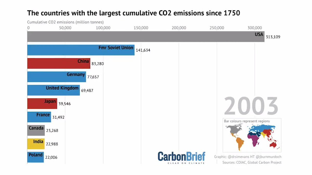 Animation: The countries with the largest cumulative CO2 emissions since 1750  Ranking as of the start of 2019:  1) US – 397GtCO2 2) CN – 214Gt 3) fmr USSR – 180 4) DE – 90 5) UK – 77 6) JP – 58 7) IN – 51 8) FR – 37 9) CA – 32 10) PL – 27