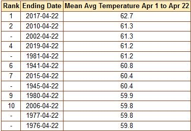 April to date is already tied for 4th warmest.   4 of the top 5 have all been in the last 18 years. #dcwx #climate<br>http://pic.twitter.com/JX2z62MPCe