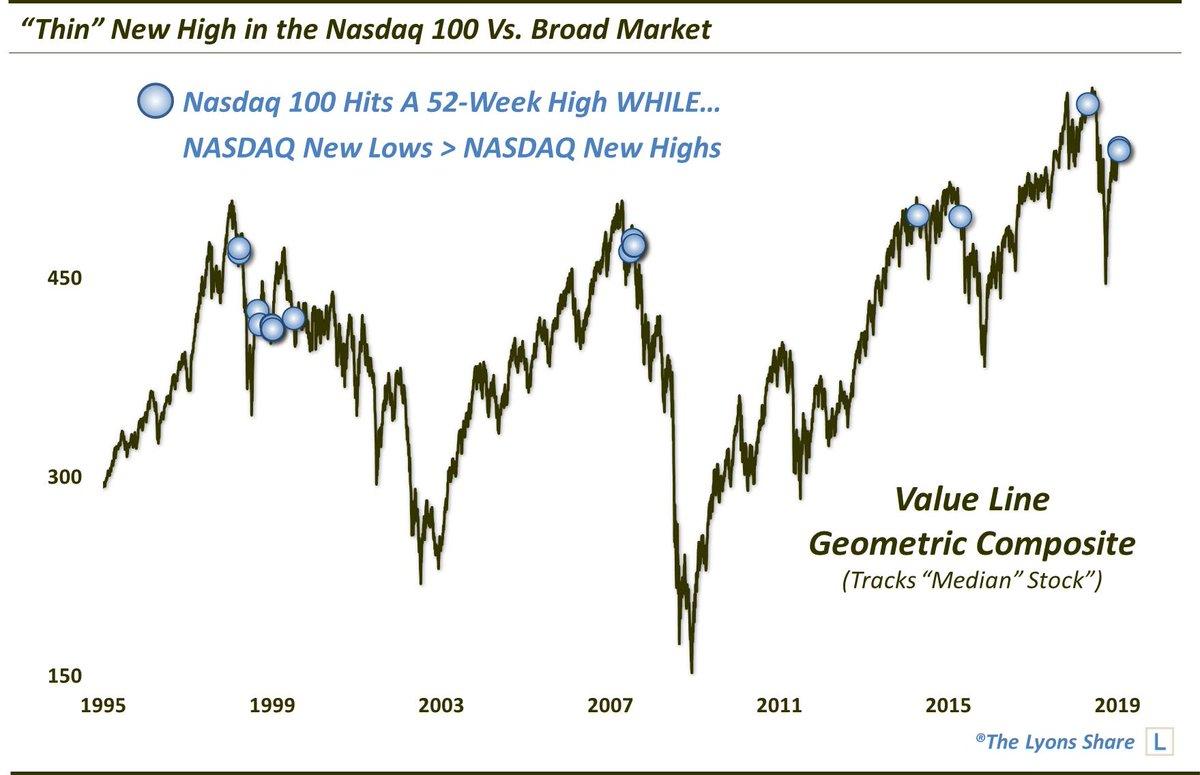 В шагах от разворота. пуктов15-18 upside. 70-80 downside risk. S&P500