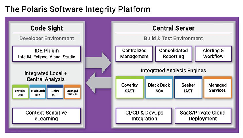 Software Integrity on Twitter: