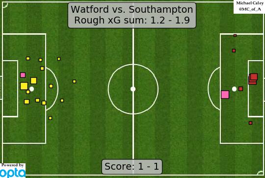 xG map for Watford - Southampton