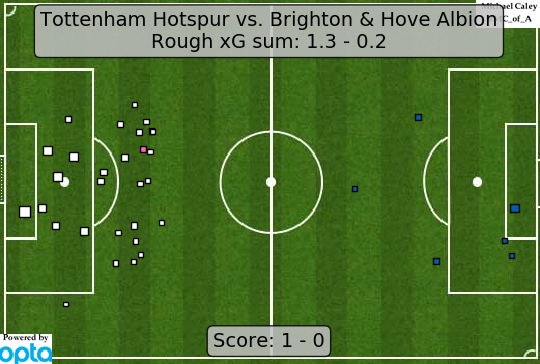 xG map for Tottenham - Brighton 19 shot attempts from outside the box couldnt deliver a goal, but the 20th showed the value of sticktuitiveness