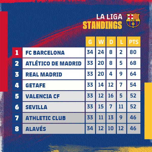 😎 3 more points for the @LaLiga title 🏆 🔵🔴 Força Barça