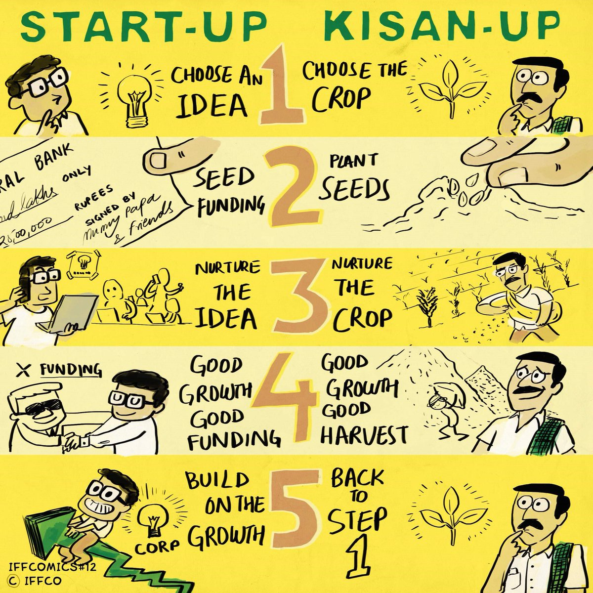 For our #farmers, every season is a new #startup. They choose an idea of growing a crop to planting good quality seeds and than nurturing it with plant nutrients & protection from threats. They aim for a good growth and bumper harvest. It's all about #Kisan. #ThankYouKisan