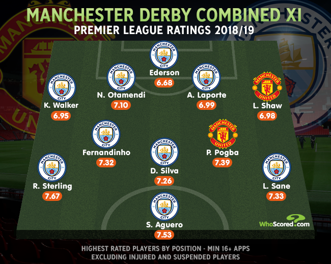 Manchester Derby Combined XI @ManCity dominate this side with 9⃣ players to Manchester Uniteds 2⃣ -- Fair? Full match preview -- whoscored.com/Matches/128504…