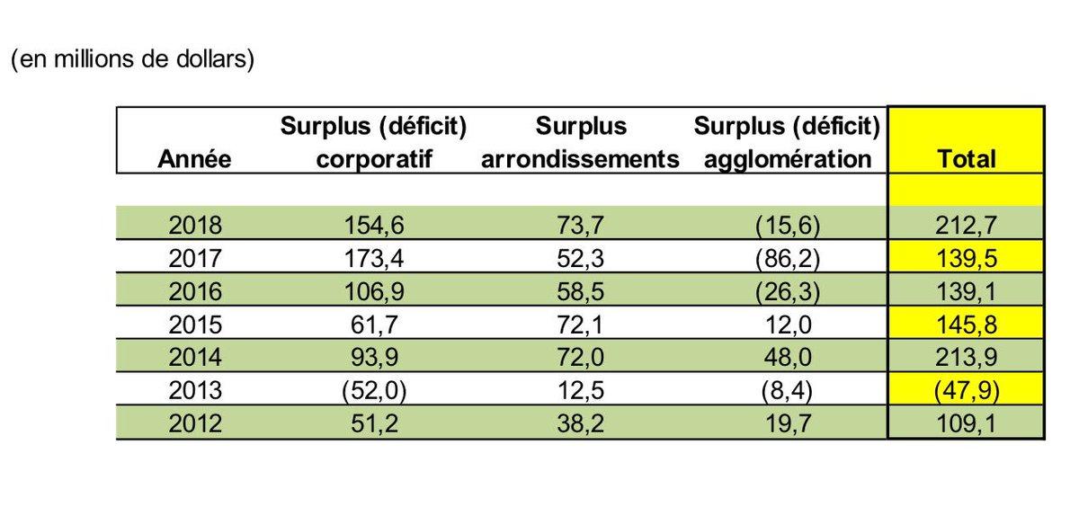 Montréal enregistre un surplus financier de 213 M$ en 2018, presqu'identique à celui de 2014. L'intense activité immobilière explique une partie importante du surplus #polmtl https://ville.montreal.qc.ca/documents/Adi_Public/CE/CE_DA_ORDI_2019-04-24_08h30_Presentation_Rapport_financier_annuel_2018_et_Reddition_de_comptes_financiere.pdf…